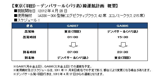 東京(羽田)-デンパサール(バリ島)線運航計画 概要